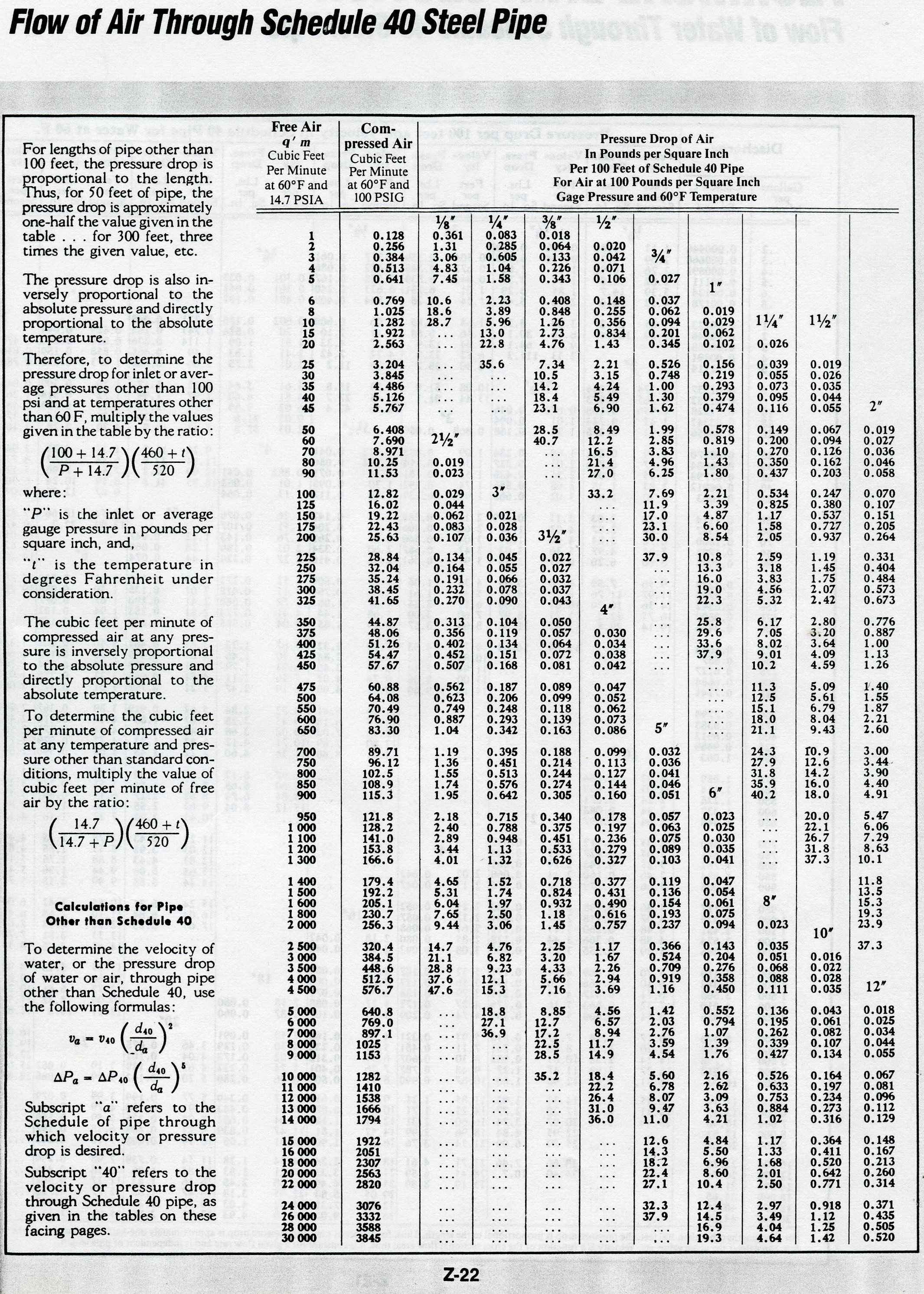 Flow Of Air Through Schedule 40 Steel Pipe