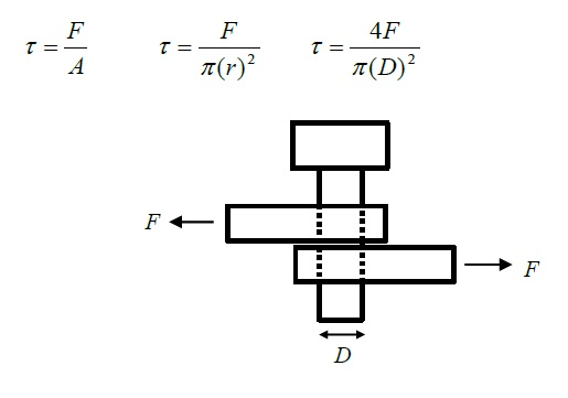 shear stress analysis on a bolt in single shear